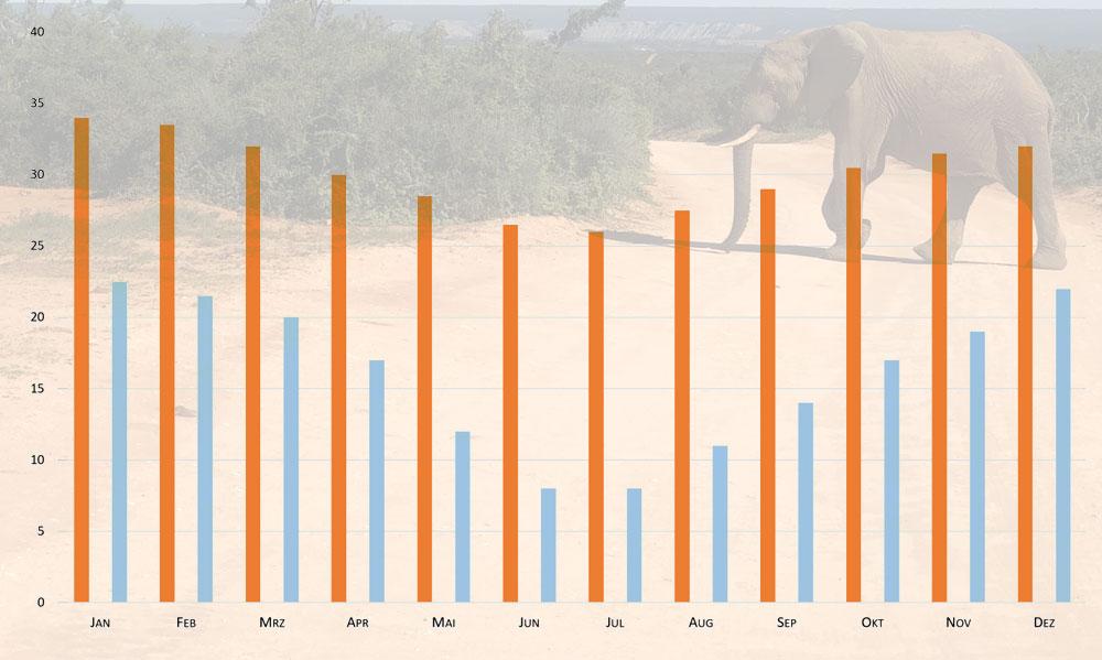Klimatabelle mit Temperaturen im Krüger Nationalpark auf einer Karte